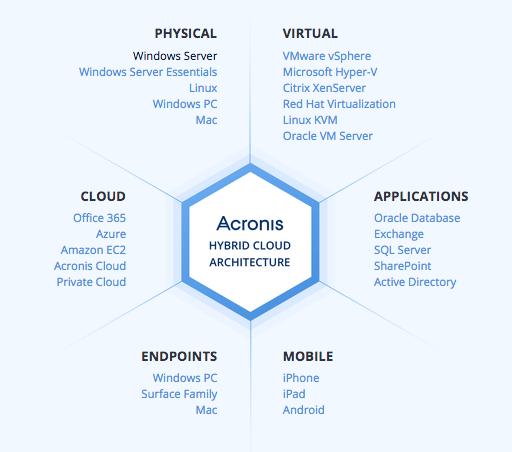 Acronis Hybrid Cloud Architecture